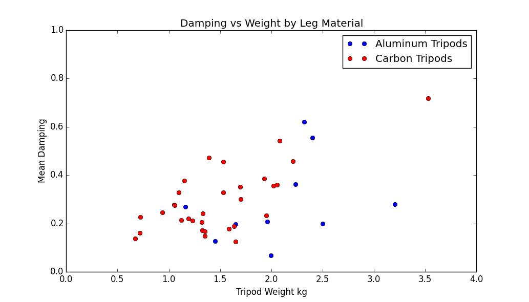 Carbon Fiber vs  Aluminum Tripods – The Center Column